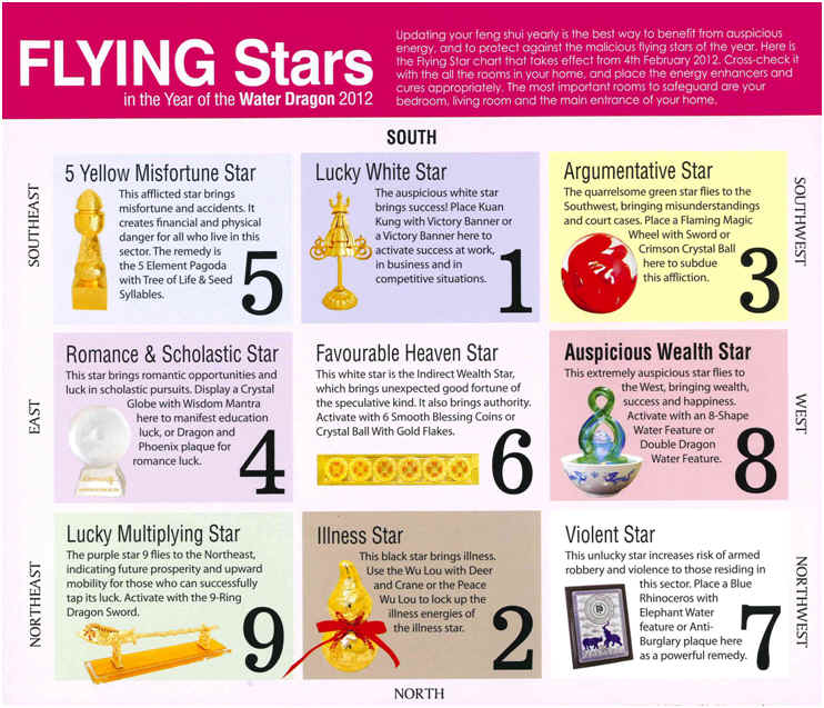 Flying Star Feng Shui 2017 Flying Stars For 2017 Flying