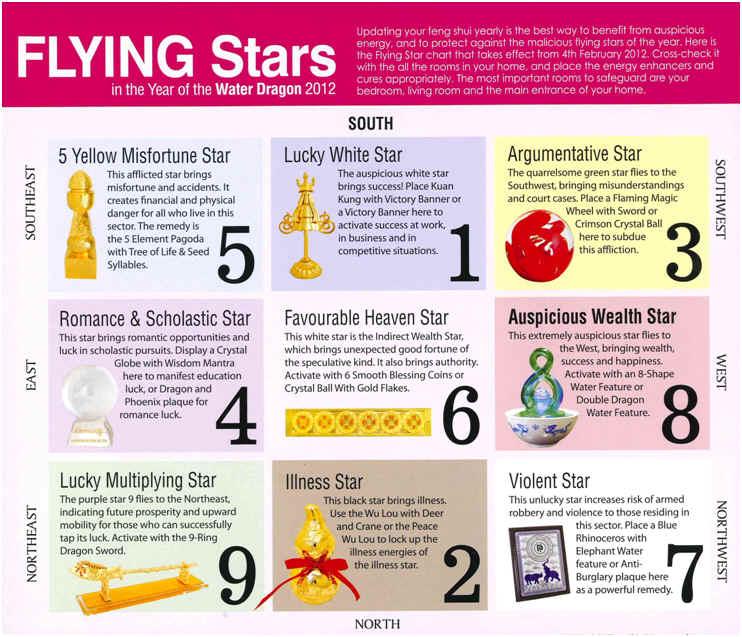 flying star feng shui 2017 flying stars for 2017 flying. Black Bedroom Furniture Sets. Home Design Ideas